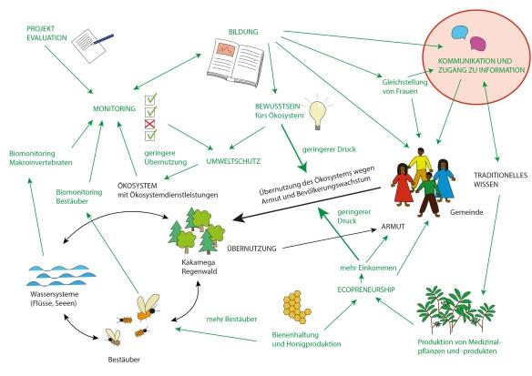 Wirkungsdiagramm_Fokus Kommunikation